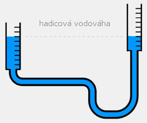 Vodováha hadicová 10 m - 2