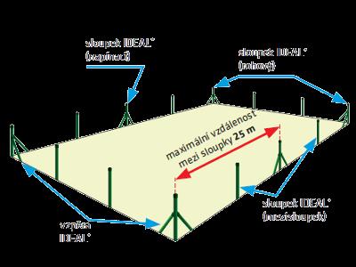 rozmístění plotových sloupků