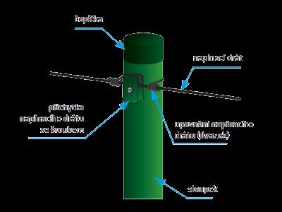 Popis sloupku s napínacím drátem