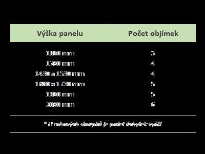 Počet objímek na svařovaný panel